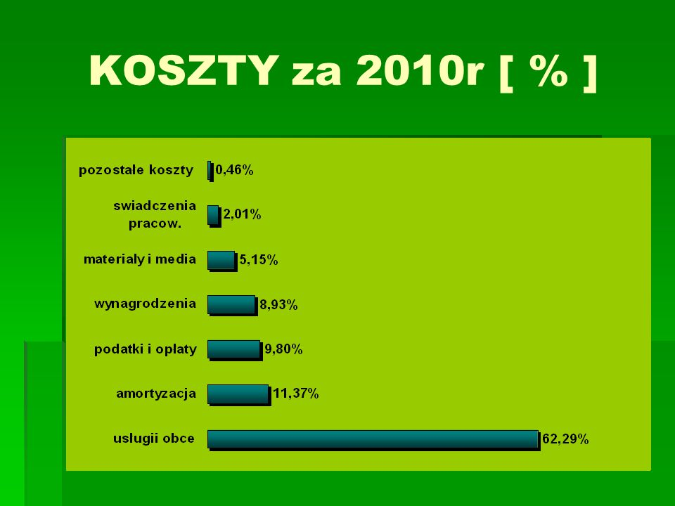 KOSZTY za 2010r [ % ]
